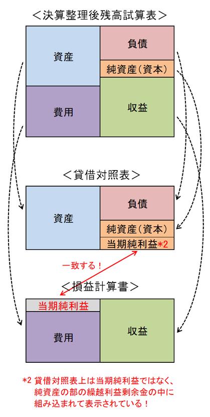 試算表と貸借対照表と損益計算書の関係図