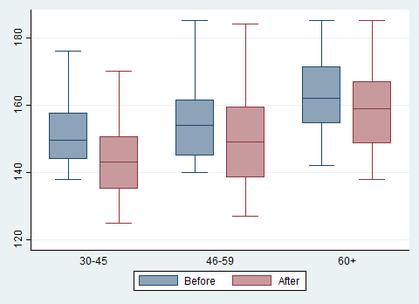 Statistische Beratung erstellt Boxplots mit Stata, R und SPSS