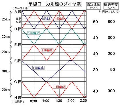 ローカル線セグメント化ダイヤ案