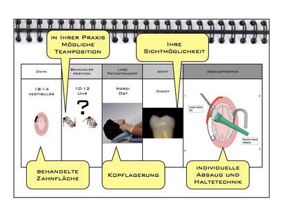 Ergonomie Arbeitssystematik Zahnarzt