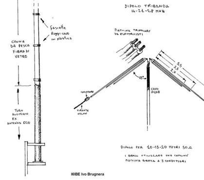 dipoli 10-15-20 metri
