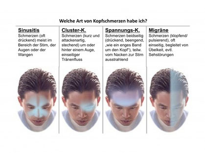 Migräne und Kopfschmerzen behandeln