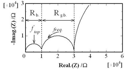 図5.イオン導電体の複素インピーダンスプロット例