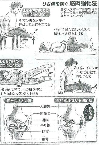 膝痛を防ぐ筋力強化法