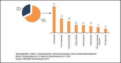 Online-Studie ARD und ZDF
