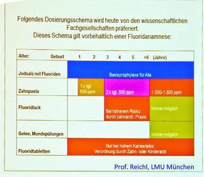 Dieses Schema, das Herr Prof. Reichl, München uns dankenswerter Weise zur Verfügung gestellt hat, basiert auf den Empfehlungen des Bundesinstituts für Risikobewertung (BfR)