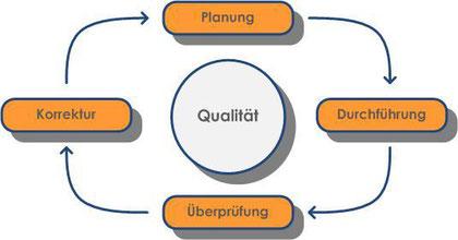 Der Zyklus des Qualitätsmanagement