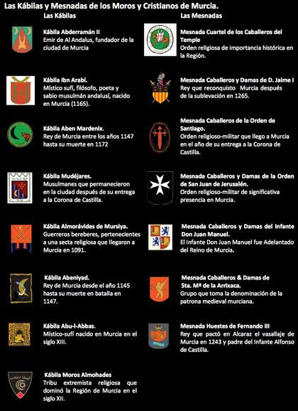 GRUPOS DE MOROS Y CRISTIANOS DE MURCIA
