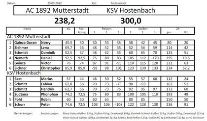 Wettkampfprotokoll AC Mutterstadt II - KSV Hostenbach