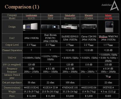 Astell & Kern AK im Vergleich - Preis und Gegenüberstellung   (Bild anklicken)