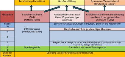 Schullaufbahn an der DBS