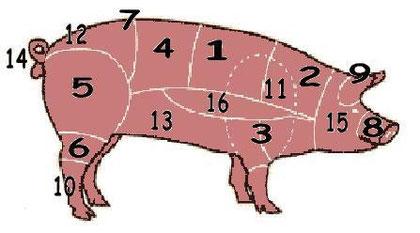 Pièces du porc