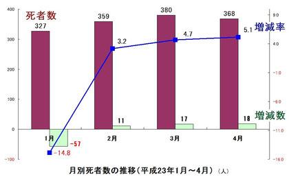 月別死者数の推移(平成23年1月~4月)