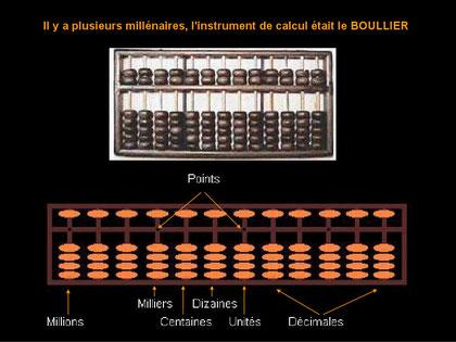 Der Boullier war über lange Zeit das erste Recheninstrument