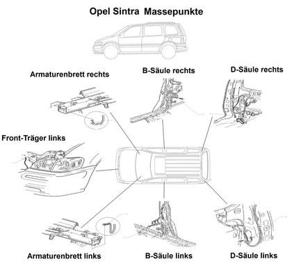 Massepunkte Opel Sintra Allgemein