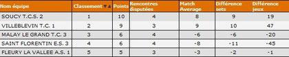 D6A-classement provisoire J5