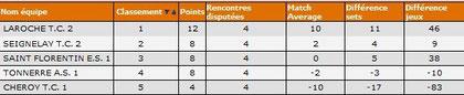 FD4B classement final