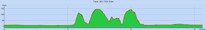 15km : D+ 465m / D-465m