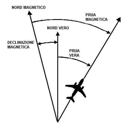 Figura 5.21 - Illustrazione dell'esempio 3