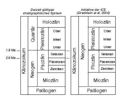 Vergleich der derzeit gültigen stratigraphischen Gliederung des jüngeren Känozoikums mit dem ursprünglichen und mittlerweile obsoleten Vorschlag der ICS (publiziert in Gradstein et al. 2004: A Geological Time Scale; Cambridge University Press).