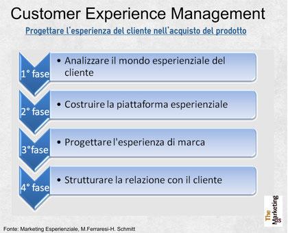 Come progettare l'esperienza di consumo il customer experience management
