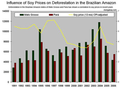 図4マット・グロッソ、パラ州のアマゾン森林破壊面積と大豆価格の変化