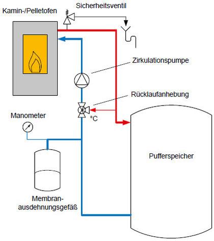 Anschluss Wasserführender Kaminofen sicherheitsventil sv oranier heiztechnik lexikon