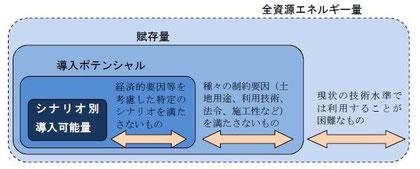 賦存量・導入ポテンシャル・シナリオ別導入可能量の概念図