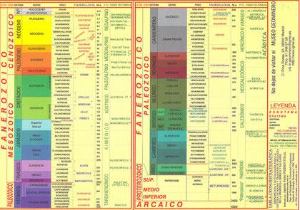 Tabla tiempos geológicos (IGME)