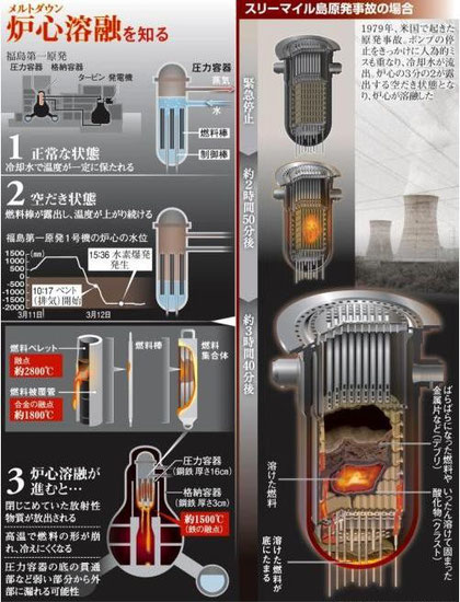 福島第一原発はスリーマイル島原発事故と同じ米国GE製の沸騰水型軽水炉です。