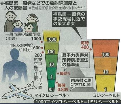 飛行高度8千mの放射線1.38μS/hrは地上0.07μS/hrの20倍でした。                    高度3万m :2.8μS/hr×24hr(一日)=67μS/hr 960倍でした。                                  東京~ニーヨーク間(片道)は100μS/hr