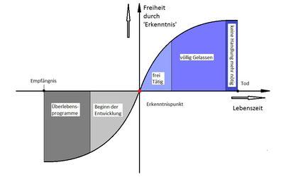 Hier wird der Selbsterkenntnis Punkt grafisch dargestellt.