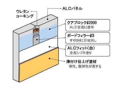 ALCフィット施工展開図