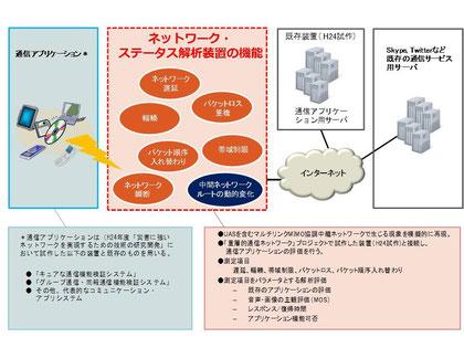 通信回線エミュレータによる各種通信アプリケーションの通信品質評価実験概念図