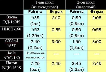 Таблица теста электродами на 160А