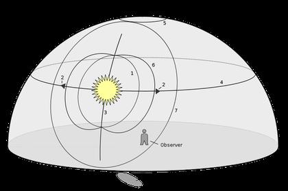 Die wichtigsten Halophänomene und ihre Lage am Himmel (Michael Glanznig)