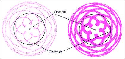Рис. 6. Геоцентрическая система. Орбиты Венеры за 8 лет и за 82 года.