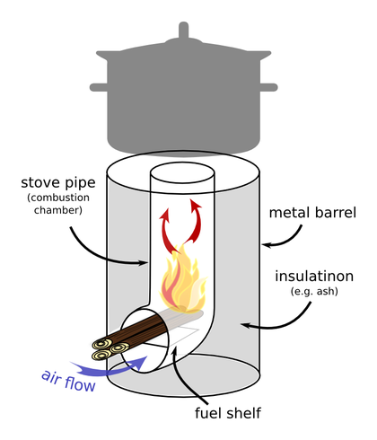 """Rocket Stove im räumlichen Schnitt (Quelle """"http://en.wikipedia.org/wiki/Rocket_stove"""")"""