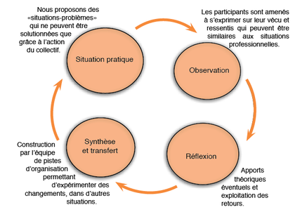 Schéma du cycle de David Kolb - cliquez pour agrandir