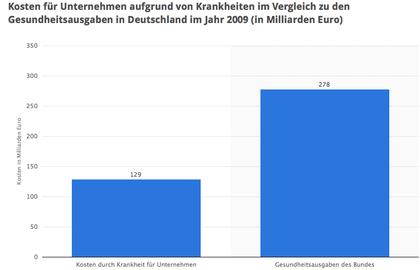 Quelle Statista 2014 - durch Klick vergrößern