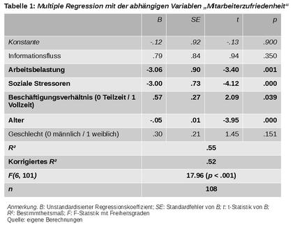 Ergebnissen einer Regressionsanalyse zur Mitarbeiterzufriedenheit