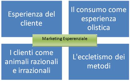 Come sviluppare l'esperienza di consumo per il marketing esperienziale - B. Schmitt-M.Ferraresi