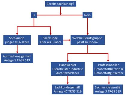 Welchen Asbest TRGS 519 Sachkunde-Lehrgang (Asbestschein TRGS 519 Online) brauche ich?