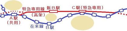 バイパス線の整備の例