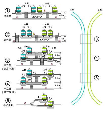 乗り換え駅の構造案(本書p269)