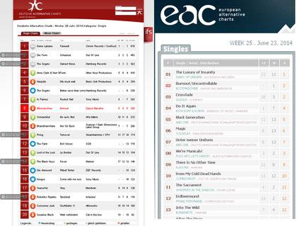 Top 10 in DAC und EAC