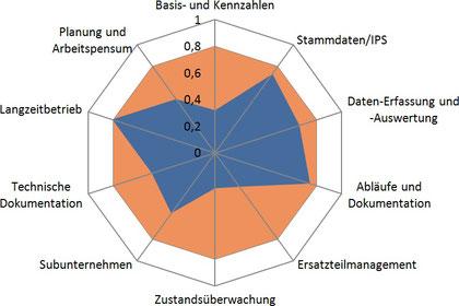 Praxisbeispiel: Netzdiagramm stellt Ergebnisse eines Instandhaltungs-Audits (Mainenance Effinciency Assessment) dar