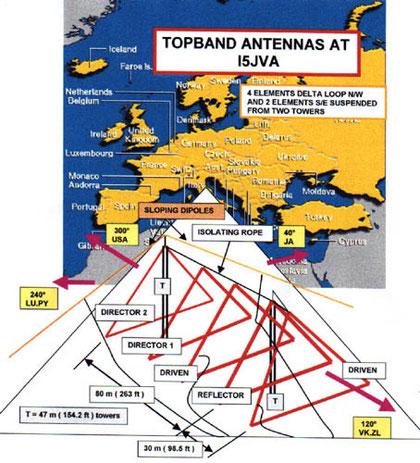 Big Antena System...