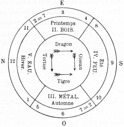 Ordre et direction des éléments ou de leurs symboles