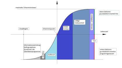 Hier wird eine ideale 'Lebens-Erkenntniskurve' dargestellt, in der man die Position des 'Wie bin ich?' ungefähr abzulesen ist.